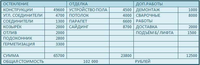 Стоимость остекления и отделки балкона 2 метра в кирпичной сталинской 5-этажке